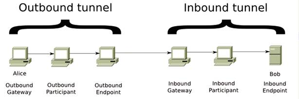 outbound và inbound trong web ẩn danh i2p
